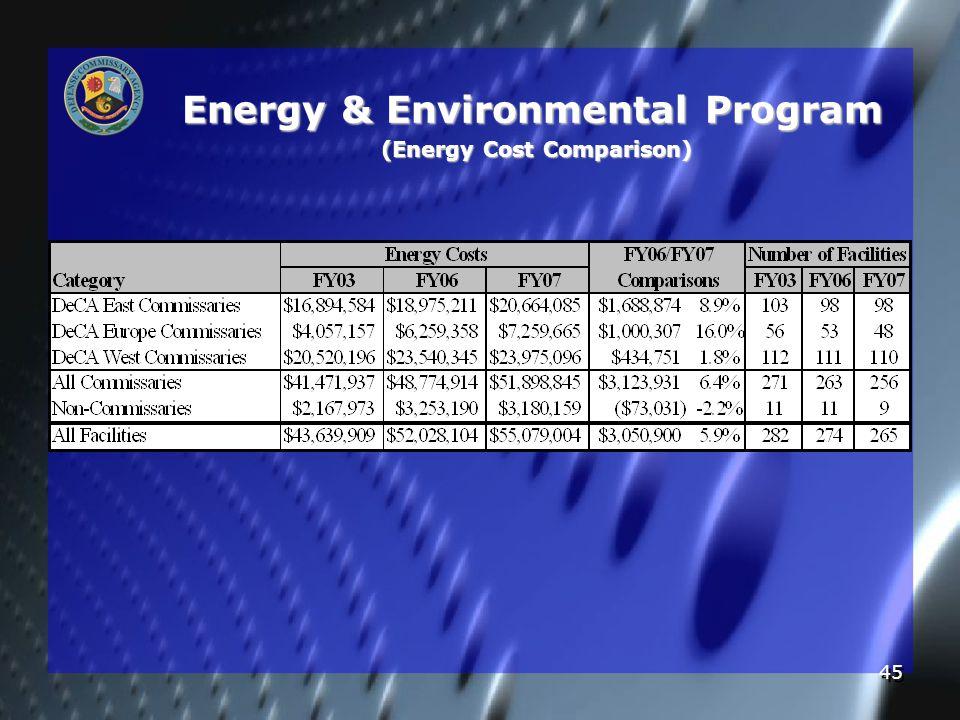 45 Energy & Environmental Program (Energy Cost Comparison)