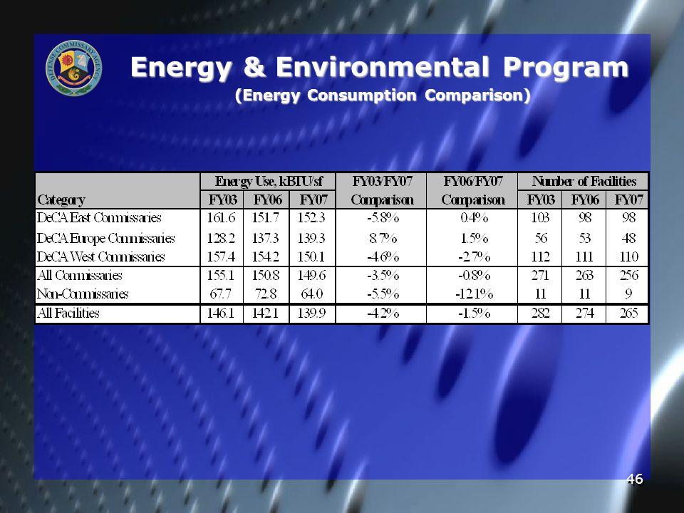 46 Energy & Environmental Program (Energy Consumption Comparison)