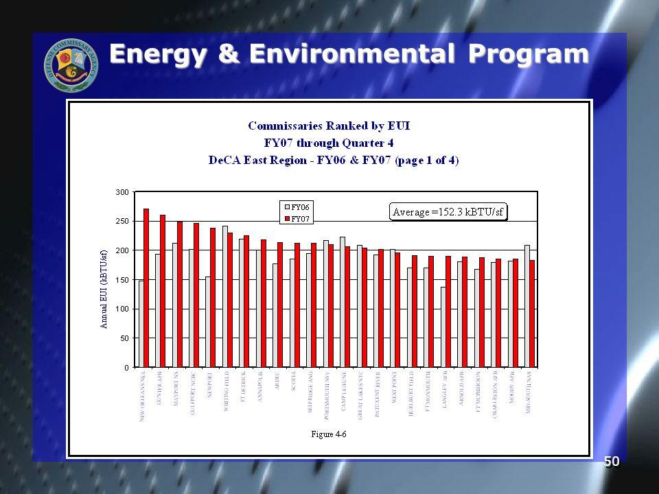 50 Energy & Environmental Program