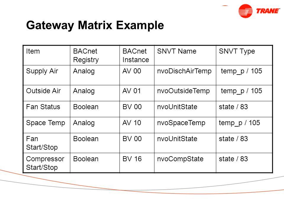 Gateway Matrix Example ItemBACnet Registry BACnet Instance SNVT NameSNVT Type Supply AirAnalogAV 00nvoDischAirTemp temp_p / 105 Outside AirAnalogAV 01nvoOutsideTemp temp_p / 105 Fan StatusBooleanBV 00nvoUnitState state / 83 Space TempAnalogAV 10nvoSpaceTemp temp_p / 105 Fan Start/Stop BooleanBV 00nvoUnitStatestate / 83 Compressor Start/Stop BooleanBV 16nvoCompStatestate / 83