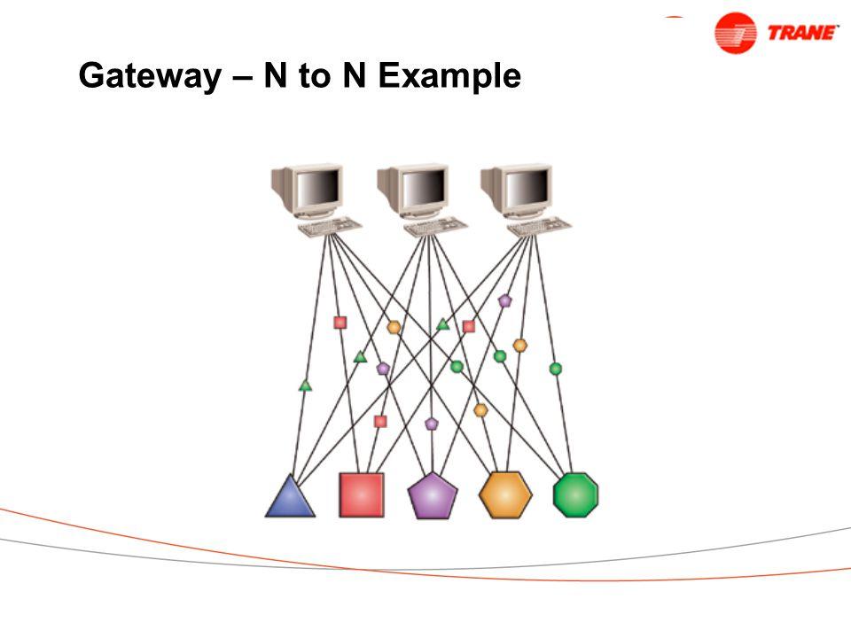Gateway – N to N Example