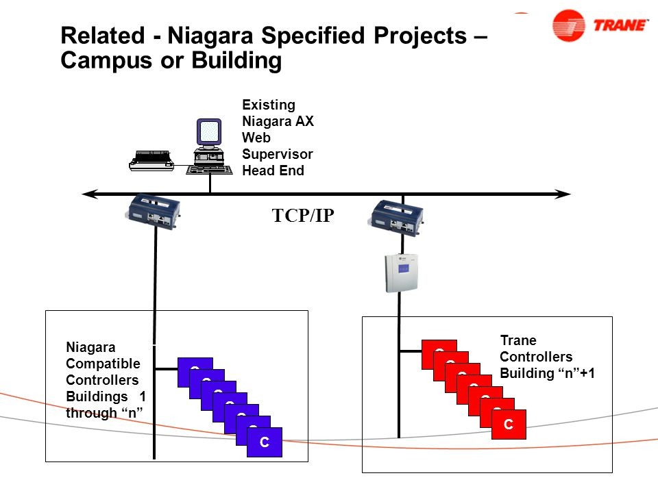 Related - Niagara Specified Projects – Campus or Building TCP/IP C C C C C C C Existing Niagara AX Web Supervisor Head End Trane Controllers Building n +1 C C C C C C C Niagara Compatible Controllers Buildings 1 through n