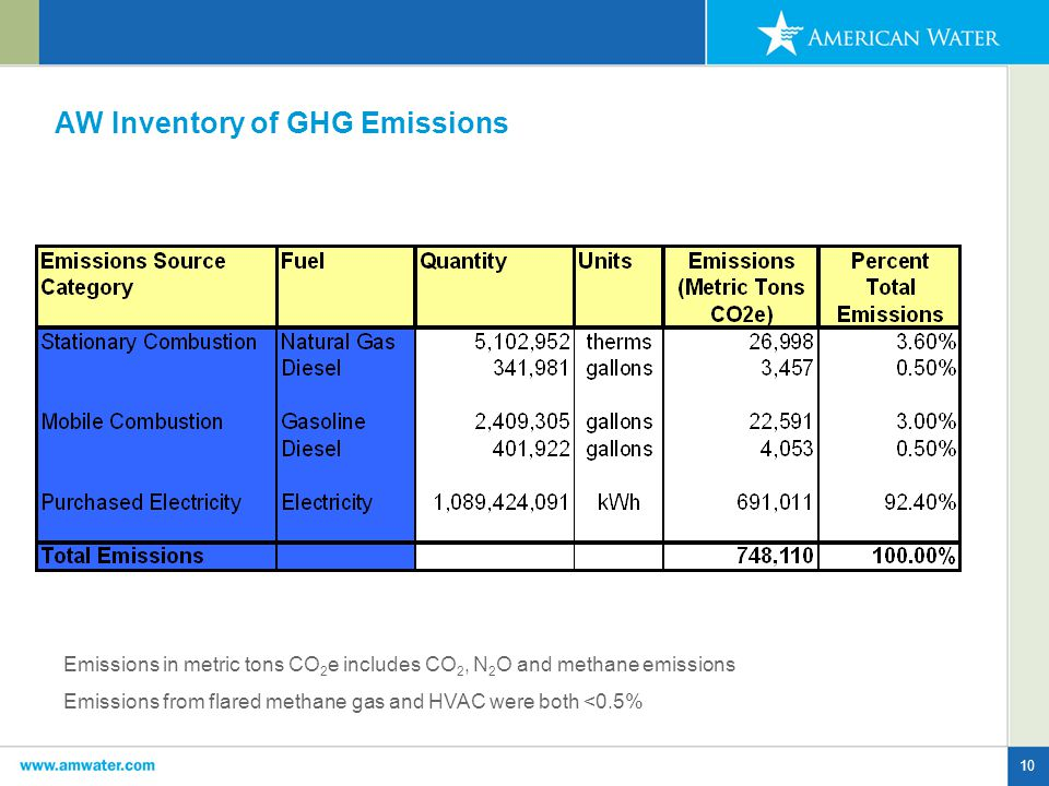 10 AW Inventory of GHG Emissions Emissions in metric tons CO 2 e includes CO 2, N 2 O and methane emissions Emissions from flared methane gas and HVAC were both <0.5%