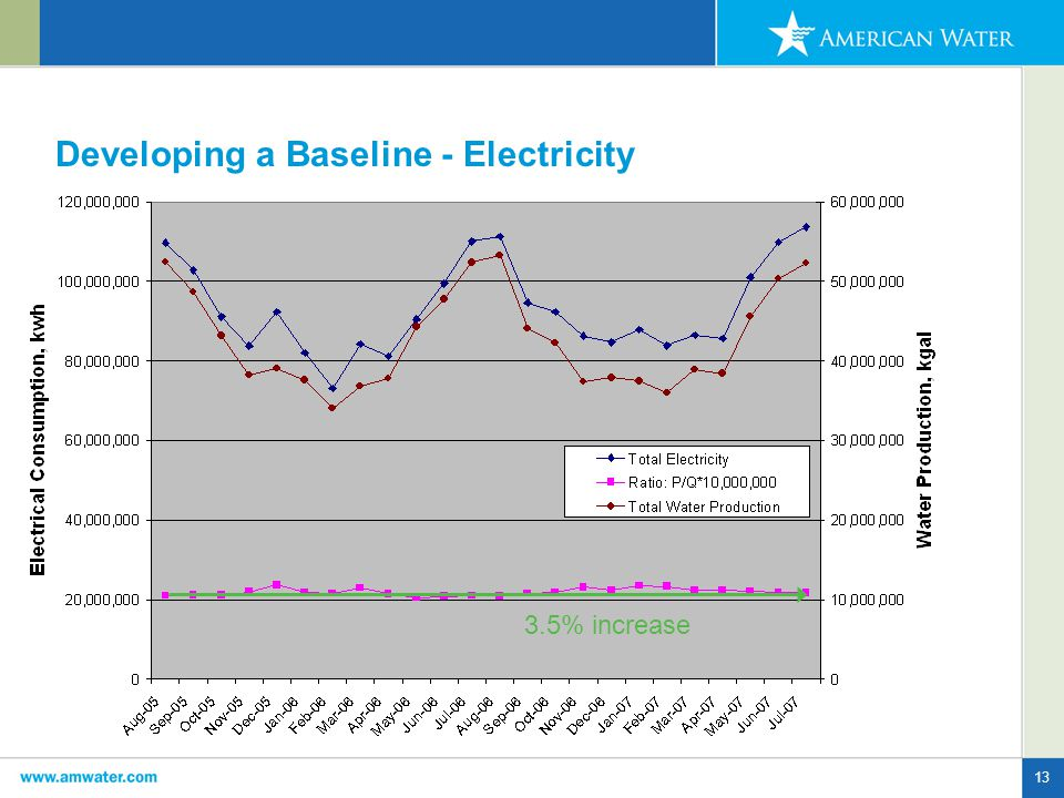 13 Developing a Baseline - Electricity 3.5% increase