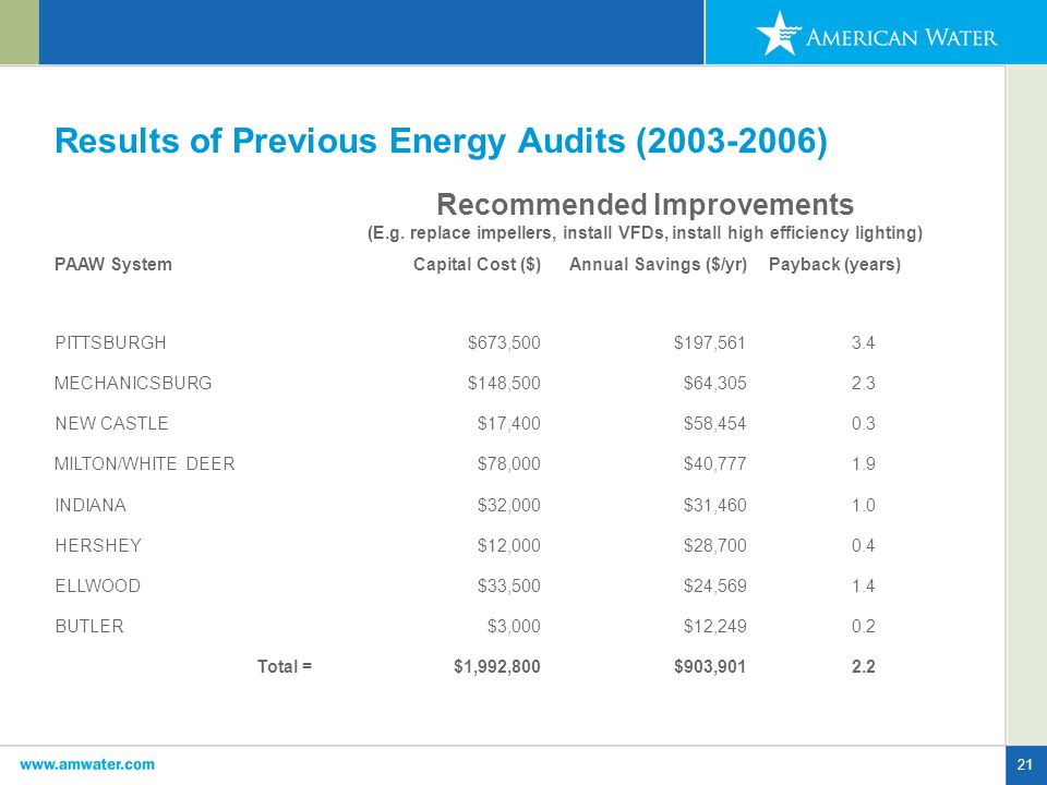 21 Results of Previous Energy Audits (2003-2006) Recommended Improvements (E.g.
