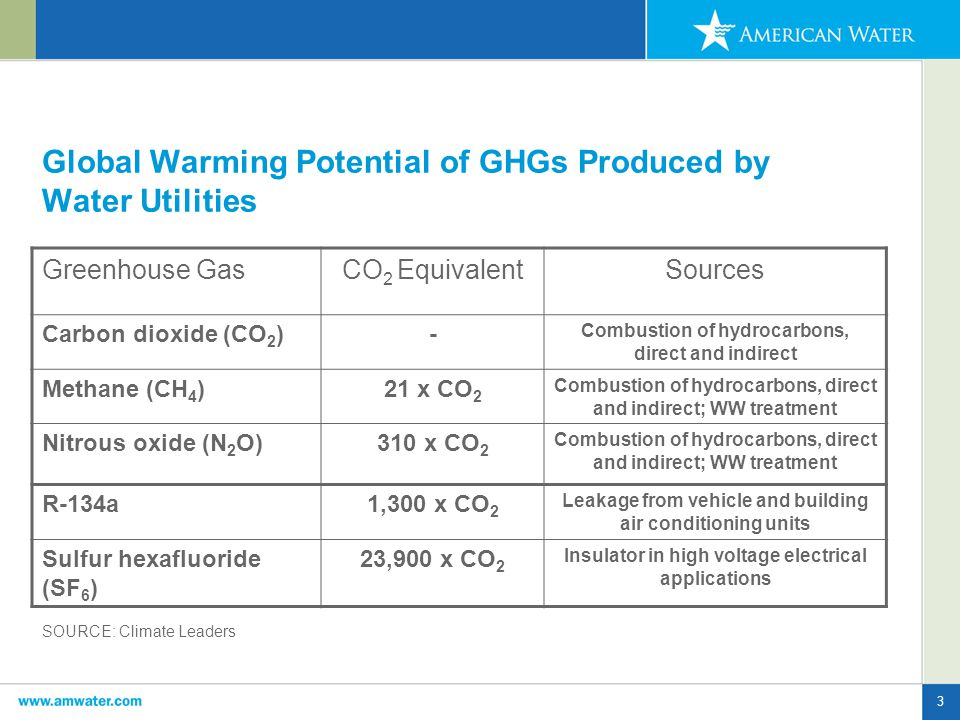 3 Global Warming Potential of GHGs Produced by Water Utilities Greenhouse GasCO 2 EquivalentSources Carbon dioxide (CO 2 )- Combustion of hydrocarbons, direct and indirect Methane (CH 4 )21 x CO 2 Combustion of hydrocarbons, direct and indirect; WW treatment Nitrous oxide (N 2 O)310 x CO 2 Combustion of hydrocarbons, direct and indirect; WW treatment R-134a1,300 x CO 2 Leakage from vehicle and building air conditioning units Sulfur hexafluoride (SF 6 ) 23,900 x CO 2 Insulator in high voltage electrical applications SOURCE: Climate Leaders