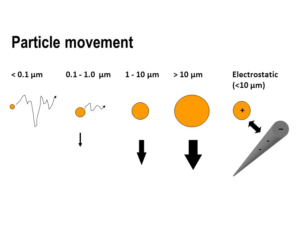Particle movement < 0.1 µm0.1 - 1.0 µm1 - 10 µm> 10 µm + _ - - Electrostatic (<10 µm)