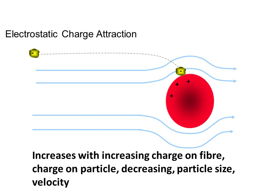 + + + - - Increases with increasing charge on fibre, charge on particle, decreasing, particle size, velocity Electrostatic Charge Attraction