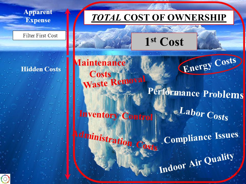 Energy Costs Inventory Control Maintenance Costs Labor Costs Waste Removal Indoor Air Quality Apparent Expense Hidden Costs Filter First Cost Compliance Issues Performance Prob lems Administration Costs 1 st Cost TOTAL COST OF OWNERSHIP 33