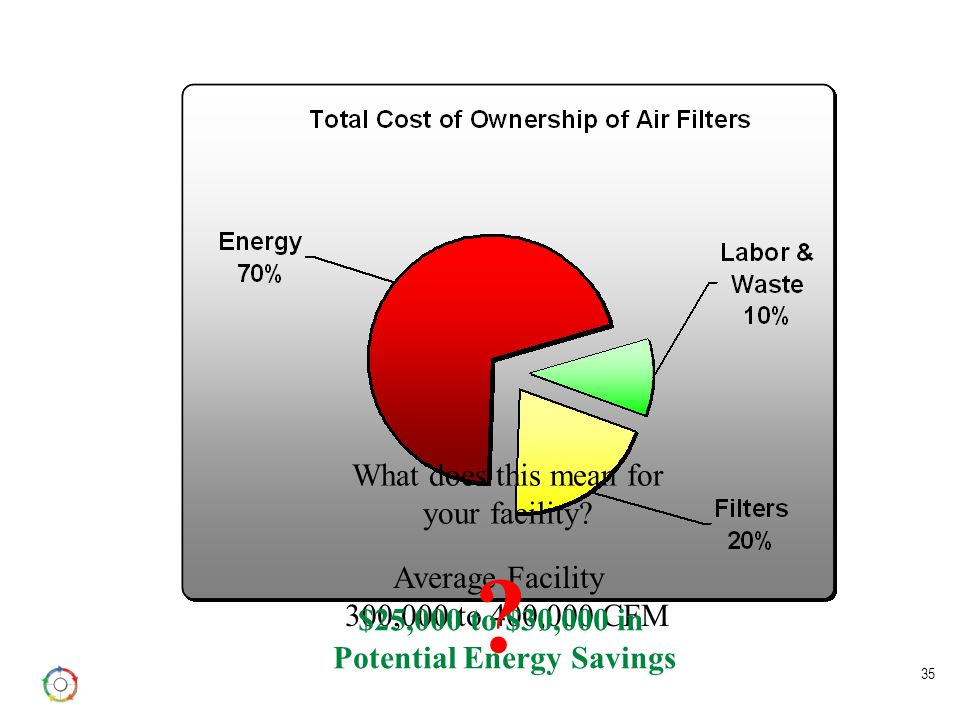 35 What does this mean for your facility? Average Facility 300,000 to 400,000 CFM $25,000 to $30,000 in Potential Energy Savings ?