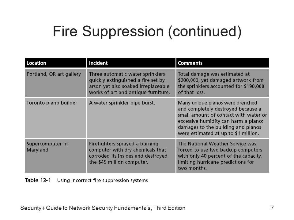 Security+ Guide to Network Security Fundamentals, Third Edition7 Fire Suppression (continued)