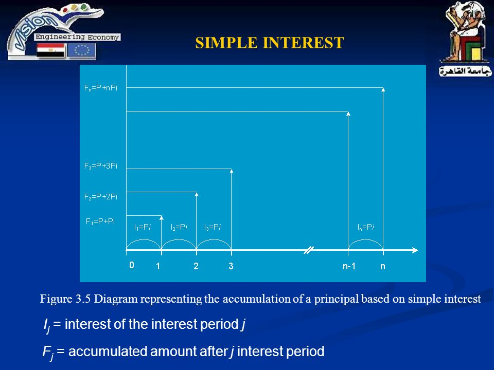 Figure 3.5 Diagram representing the accumulation of a principal based on simple interest I j = interest of the interest period j F j = accumulated amo