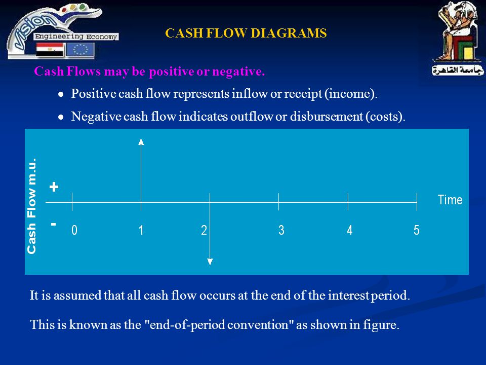 Cash Flows may be positive or negative.  Positive cash flow represents inflow or receipt (income).  Negative cash flow indicates outflow or disburse