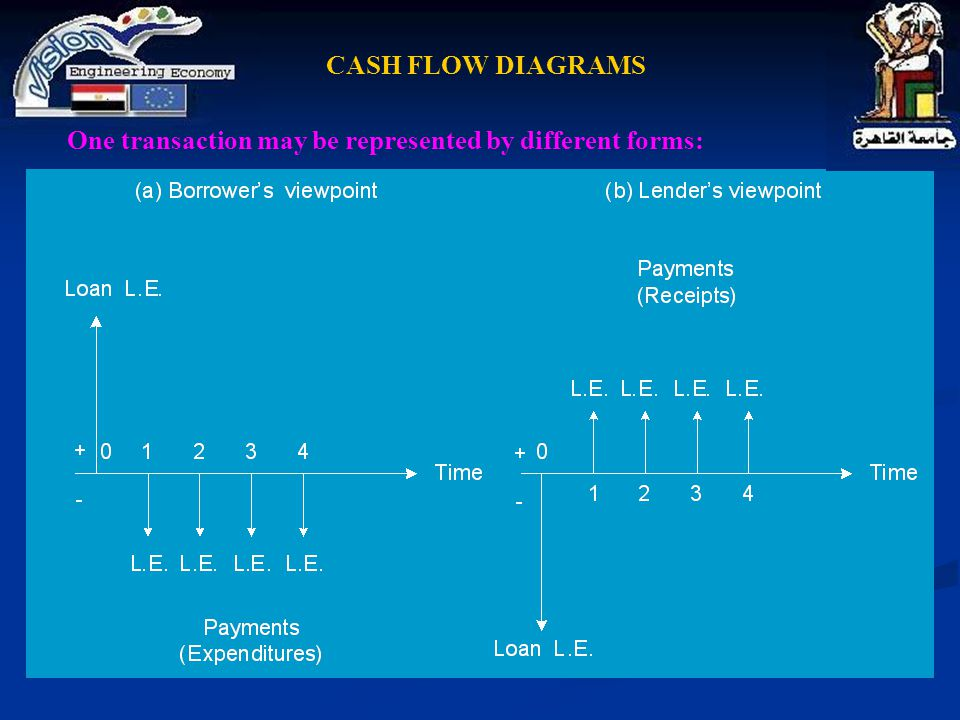 One transaction may be represented by different forms: