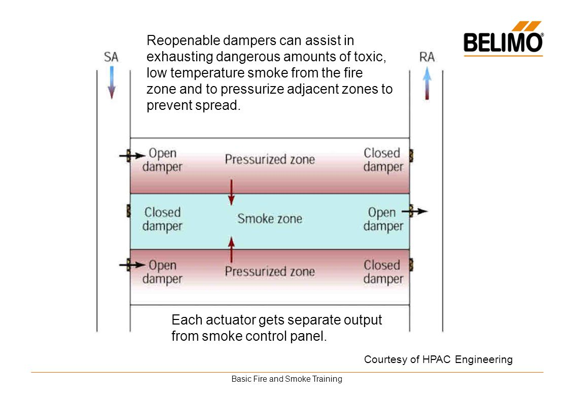 Basic Fire and Smoke Training Each actuator gets separate output from smoke control panel. Reopenable dampers can assist in exhausting dangerous amoun