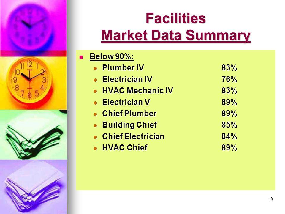 10 Facilities Market Data Summary Below 90%: Below 90%: Plumber IV83% Plumber IV83% Electrician IV76% Electrician IV76% HVAC Mechanic IV83% HVAC Mechanic IV83% Electrician V89% Electrician V89% Chief Plumber89% Chief Plumber89% Building Chief85% Building Chief85% Chief Electrician84% Chief Electrician84% HVAC Chief89% HVAC Chief89%