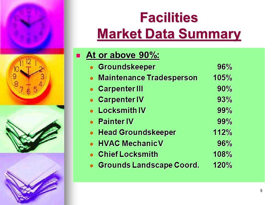 8 Facilities Market Data Summary At or above 90%: At or above 90%: Groundskeeper 96% Groundskeeper 96% Maintenance Tradesperson105% Maintenance Tradesperson105% Carpenter III 90% Carpenter III 90% Carpenter IV 93% Carpenter IV 93% Locksmith IV 99% Locksmith IV 99% Painter IV 99% Painter IV 99% Head Groundskeeper112% Head Groundskeeper112% HVAC MechanicV 96% HVAC MechanicV 96% Chief Locksmith108% Chief Locksmith108% Grounds Landscape Coord.120% Grounds Landscape Coord.120%