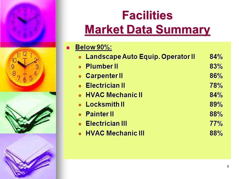 9 Facilities Market Data Summary Below 90%: Below 90%: Landscape Auto Equip.