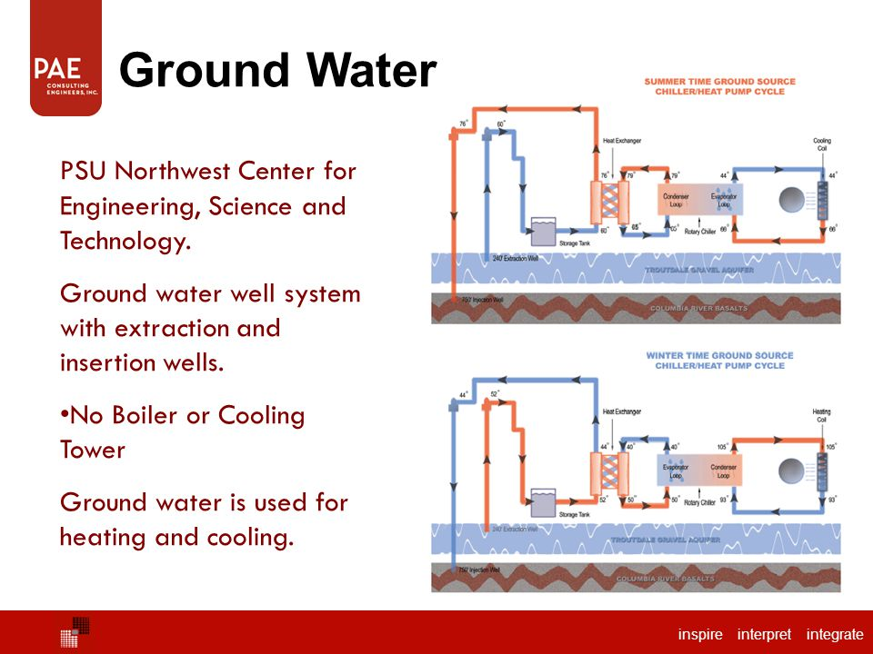 inspire interpret integrate Ground Water PSU Northwest Center for Engineering, Science and Technology.