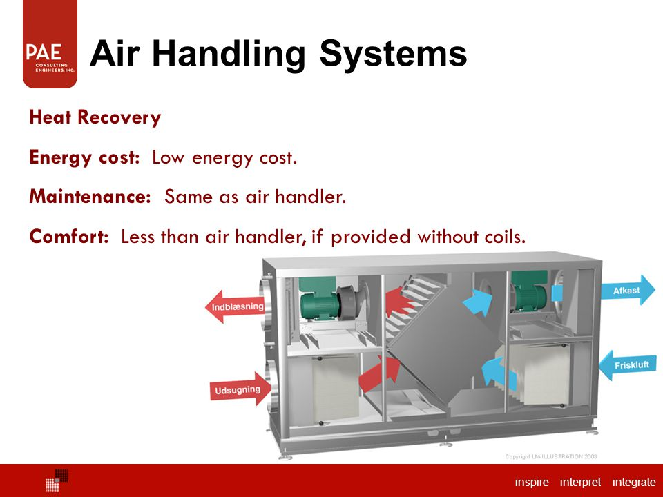 inspire interpret integrate Air Handling Systems Heat Recovery Energy cost: Low energy cost.