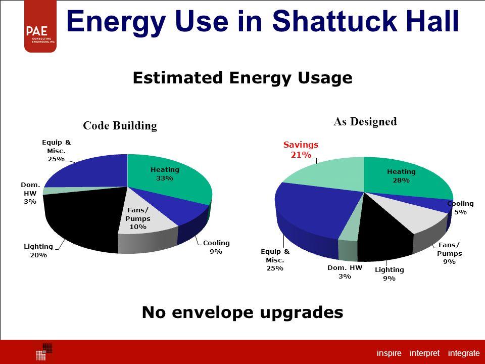 inspire interpret integrate Estimated Energy Usage Energy Use in Shattuck Hall inspire interpret integrate No envelope upgrades