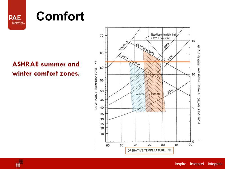 inspire interpret integrate ASHRAE summer and winter comfort zones. Comfort