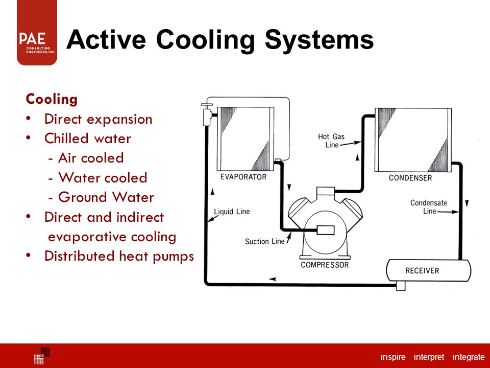 inspire interpret integrate Active Cooling Systems Cooling Direct expansion Chilled water - Air cooled - Water cooled - Ground Water Direct and indirect evaporative cooling Distributed heat pumps