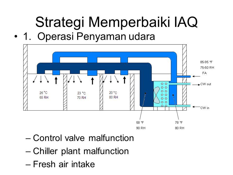 Strategi Memperbaiki IAQ 1.Operasi Penyaman udara –Control valve malfunction –Chiller plant malfunction –Fresh air intake