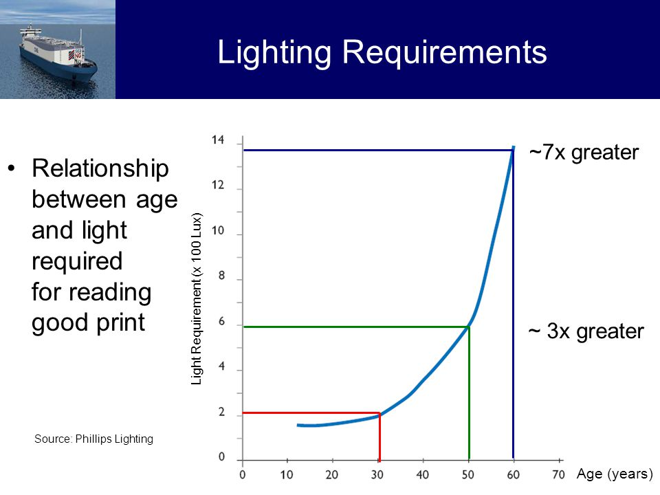 17 Lighting Requirements Relationship between age and light required for reading good print Source: Phillips Lighting Light Requirement (x 100 Lux) ~ 3x greater ~7x greater Age (years)