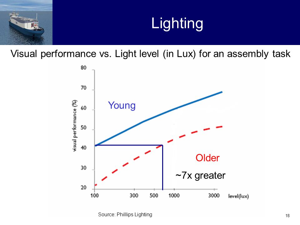 18 Lighting Visual performance vs.