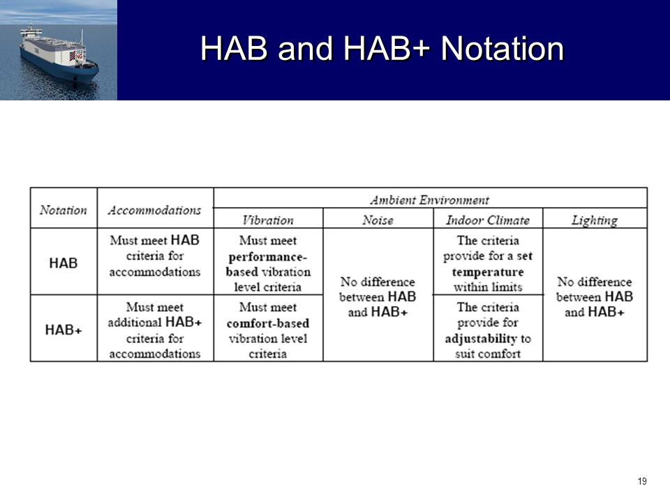 19 HAB and HAB+ Notation