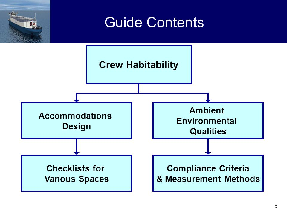 5 Guide Contents Crew Habitability Accommodations Design Checklists for Various Spaces Compliance Criteria & Measurement Methods Ambient Environmental Qualities