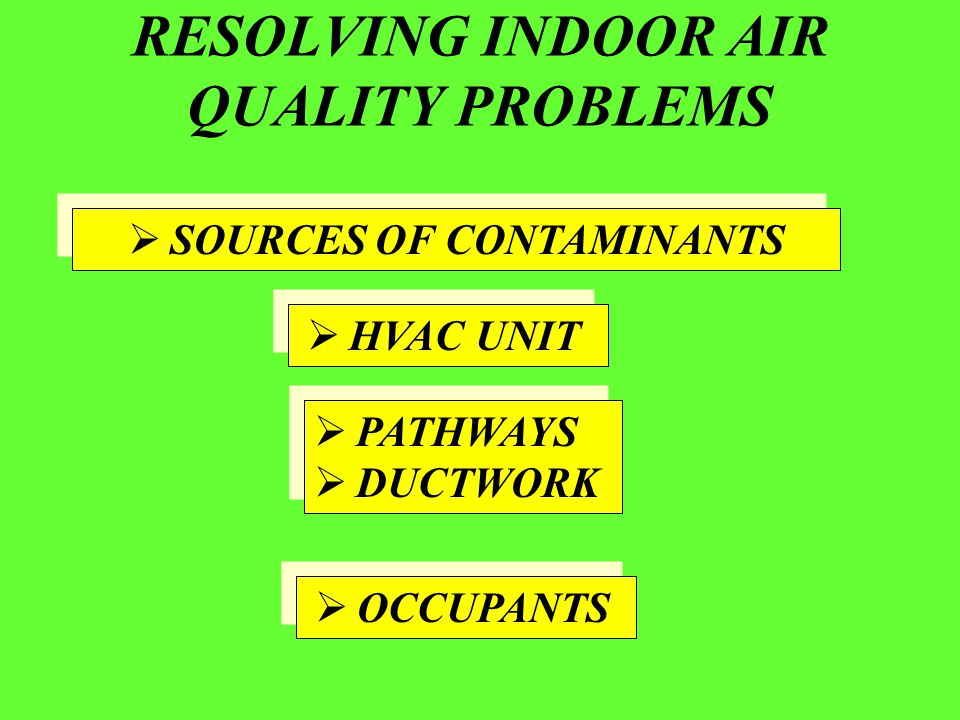 RESOLVING INDOOR AIR QUALITY PROBLEMS  HVAC UNIT  PATHWAYS  DUCTWORK  PATHWAYS  DUCTWORK  OCCUPANTS  SOURCES OF CONTAMINANTS