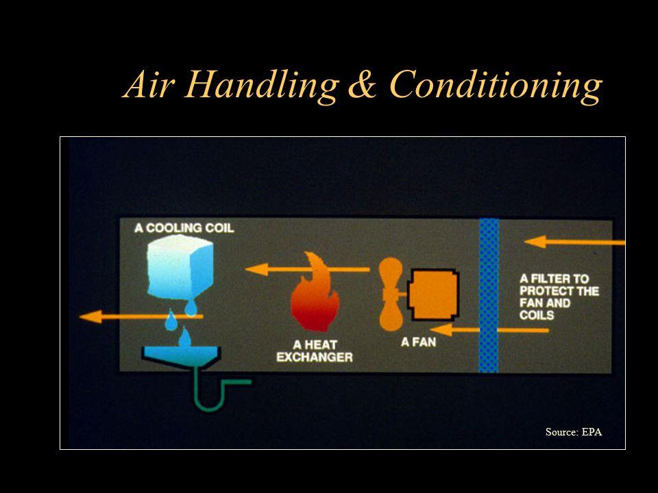 Air Handling & Conditioning Source: EPA