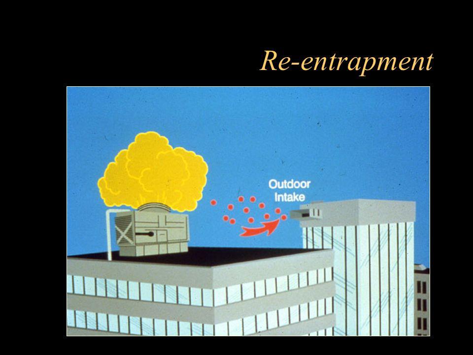Re-entrapment