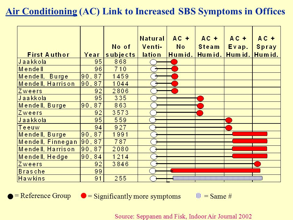 Air Conditioning (AC) Link to Increased SBS Symptoms in Offices Source: Seppanen and Fisk, Indoor Air Journal 2002 Type of ventilation system = Significantly more symptoms = Reference Group = Same #