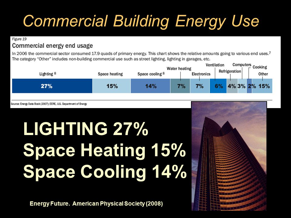 Commercial Building Energy Use Energy Future.