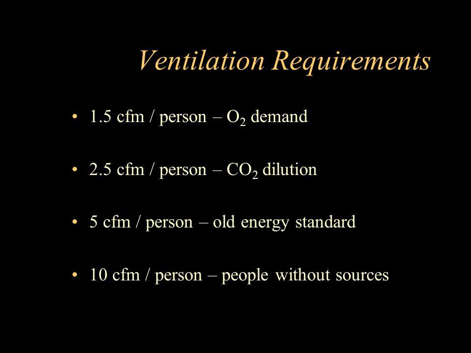 Ventilation Requirements 1.5 cfm / person – O 2 demand 2.5 cfm / person – CO 2 dilution 5 cfm / person – old energy standard 10 cfm / person – people without sources