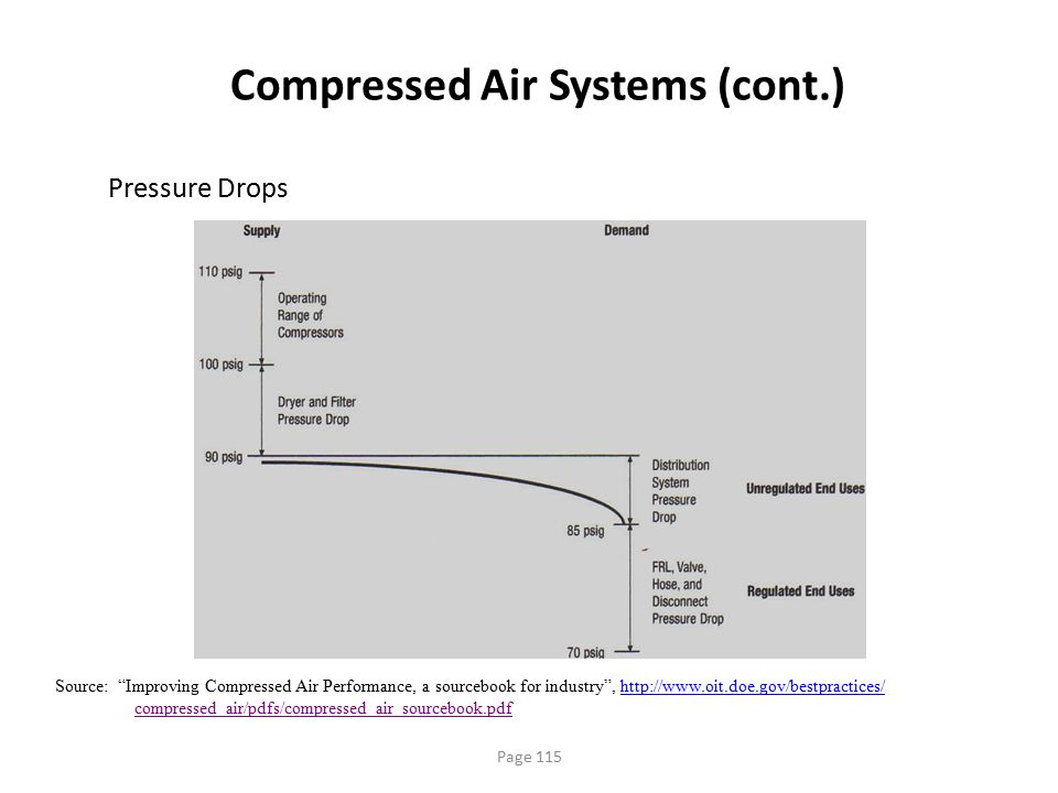 "Page 115 Compressed Air Systems (cont.) Pressure Drops Source: ""Improving Compressed Air Performance, a sourcebook for industry"", http://www.oit.doe.g"