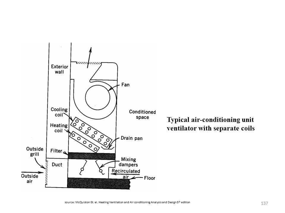 137 source: McQuiston Et. el. Heating Ventilation and Air conditioning Analysis and Design 5 th edition Typical air-conditioning unit ventilator with