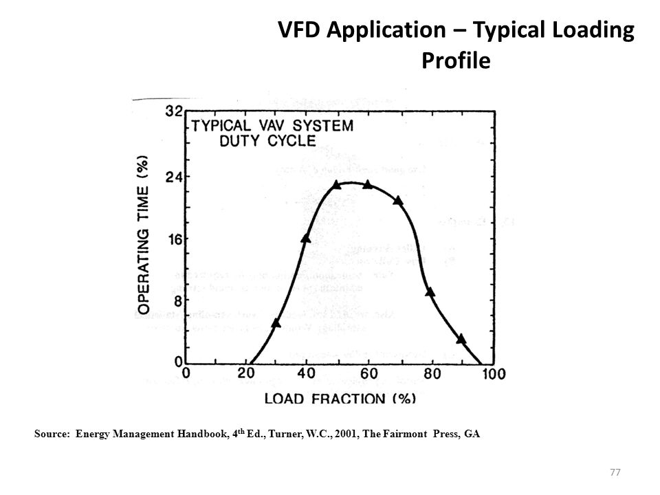 77 VFD Application – Typical Loading Profile Source: Energy Management Handbook, 4 th Ed., Turner, W.C., 2001, The Fairmont Press, GA