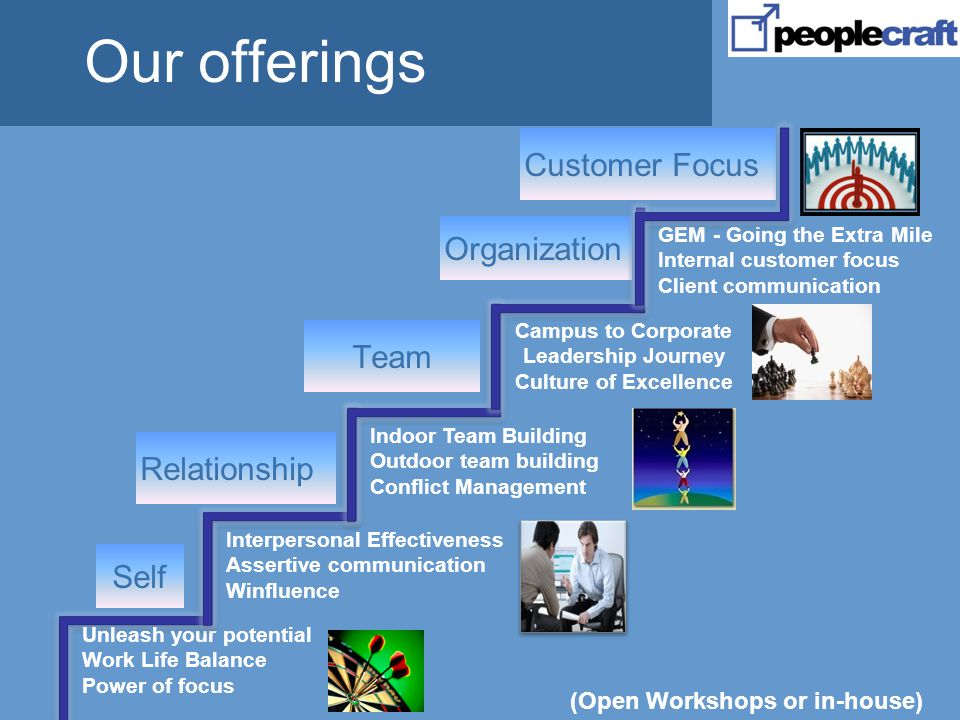 Our offerings (Open Workshops or in-house) Self Unleash your potential Work Life Balance Power of focus Interpersonal Effectiveness Assertive communication Winfluence Relationship Team Indoor Team Building Outdoor team building Conflict Management Organization Campus to Corporate Leadership Journey Culture of Excellence Customer Focus GEM - Going the Extra Mile Internal customer focus Client communication