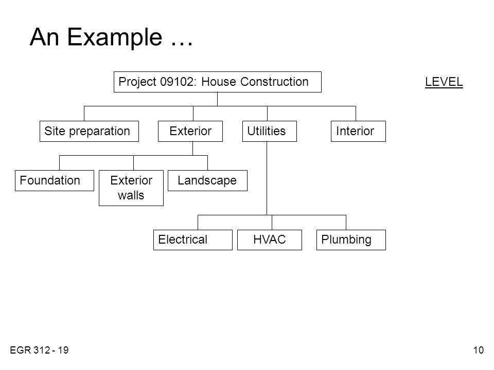 EGR 312 - 1910 An Example … FIGURE 4.4 Project 09102: House Construction Site preparationExteriorUtilitiesInterior LEVEL FoundationExterior walls Landscape ElectricalHVACPlumbing
