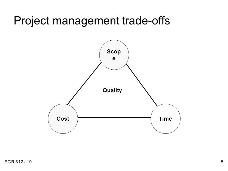 EGR 312 - 195 Project management trade-offs FIGURE 4.1 Time Quality Scop e Cost