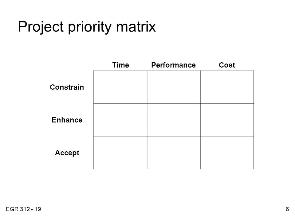 EGR 312 - 196 Project priority matrix FIGURE 4.2 TimePerformanceCost Constrain Enhance Accept