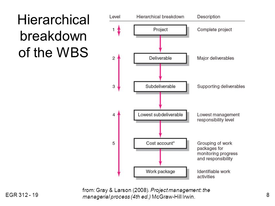 EGR 312 - 198 Hierarchical breakdown of the WBS FIGURE 4.3 from: Gray & Larson (2008). Project management: the managerial process (4th ed.) McGraw-Hil