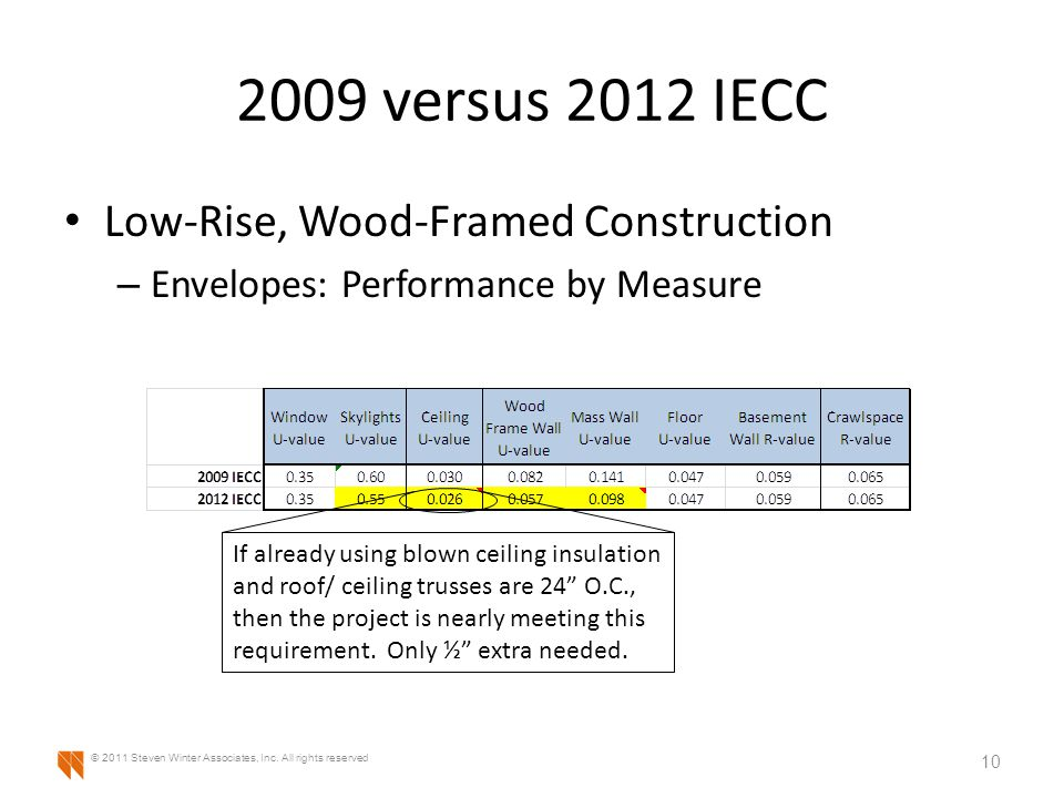 2009 versus 2012 IECC Low-Rise, Wood-Framed Construction – Envelopes: Performance by Measure 10 © 2011 Steven Winter Associates, Inc.