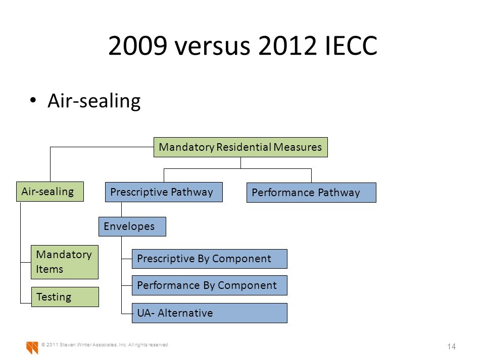 2009 versus 2012 IECC Air-sealing 14 © 2011 Steven Winter Associates, Inc. All rights reserved Prescriptive Pathway Performance Pathway Envelopes Pres