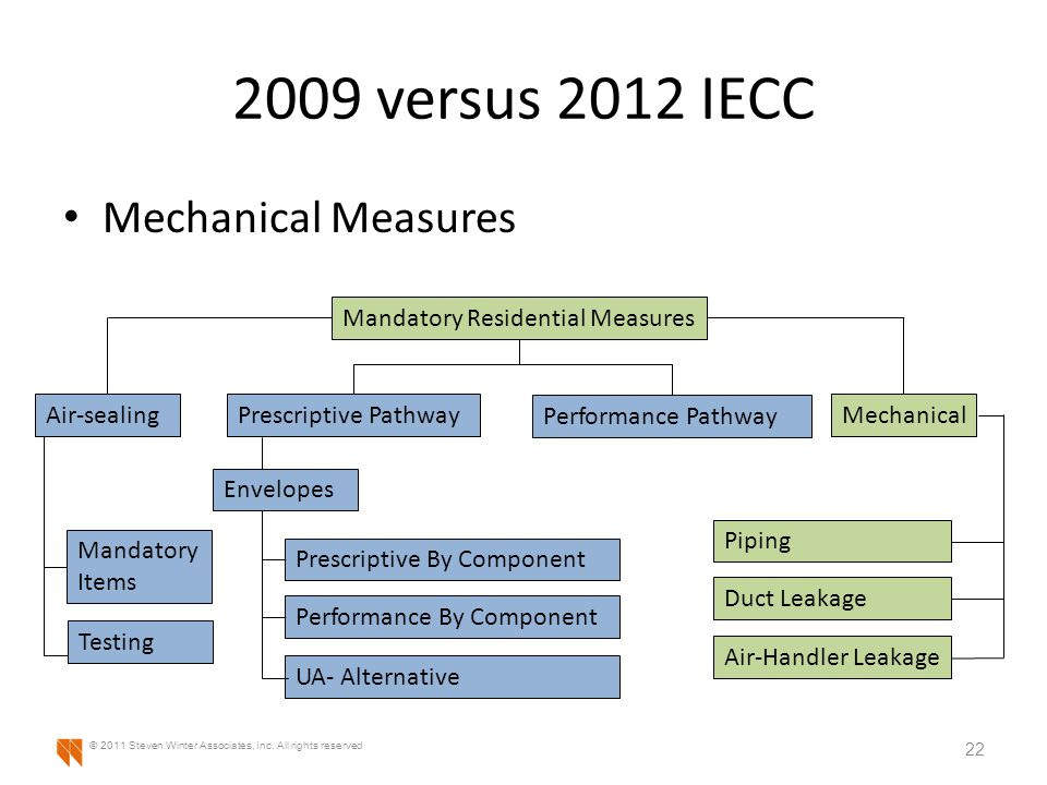 2009 versus 2012 IECC Mechanical Measures 22 © 2011 Steven Winter Associates, Inc.