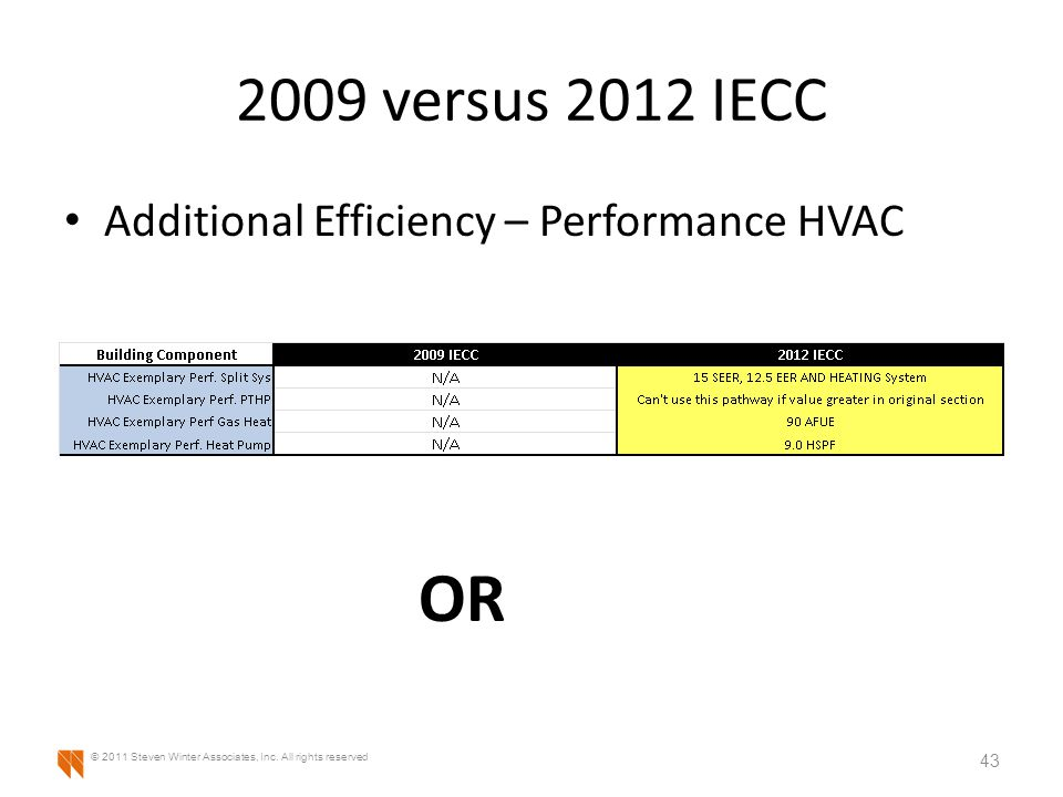 2009 versus 2012 IECC Additional Efficiency – Performance HVAC 43 © 2011 Steven Winter Associates, Inc.